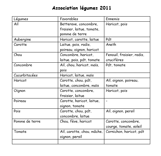 Les associations de plantes au potager la passion de - Association de legumes au jardin potager ...